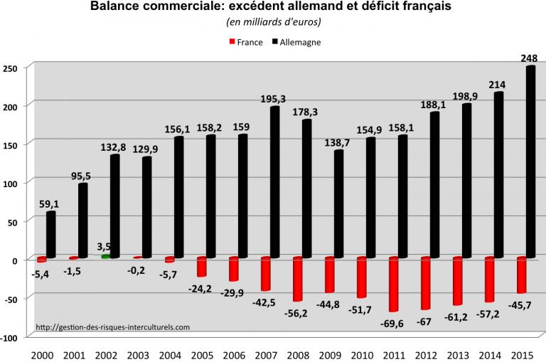 Excédent commercial record pour l'Allemagne, rechute du déficit commercial de la France : Pourquoi ? Comment réagir ?